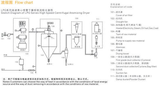 LPG 流程图.jpg