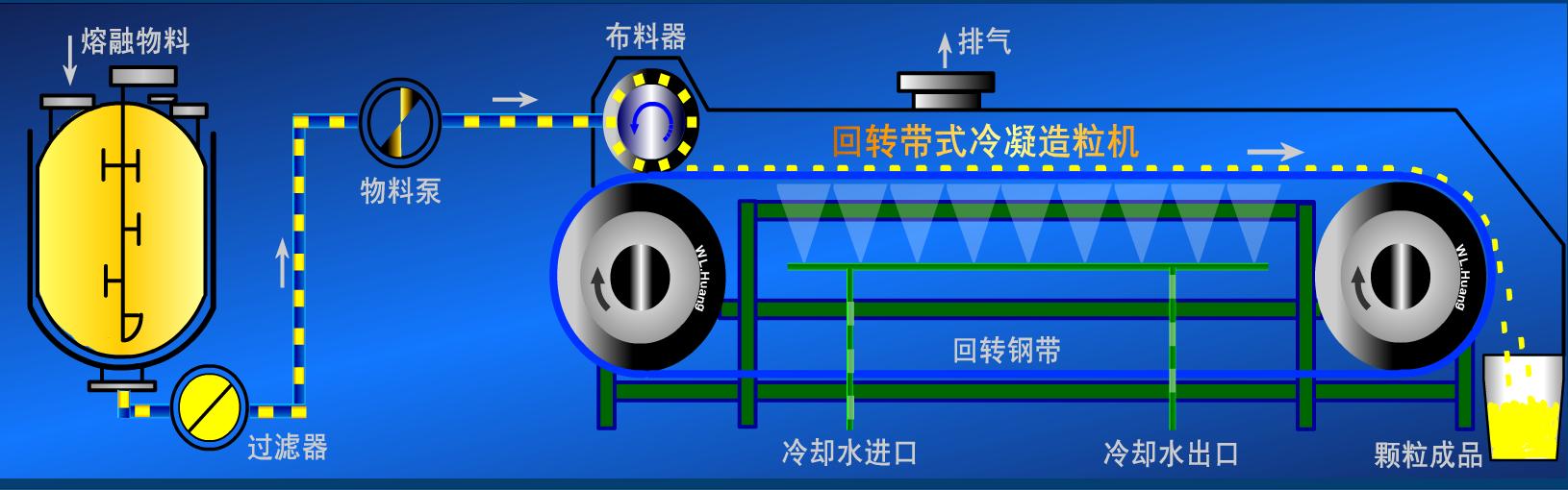 回转带式冷凝造粒机流程图.png